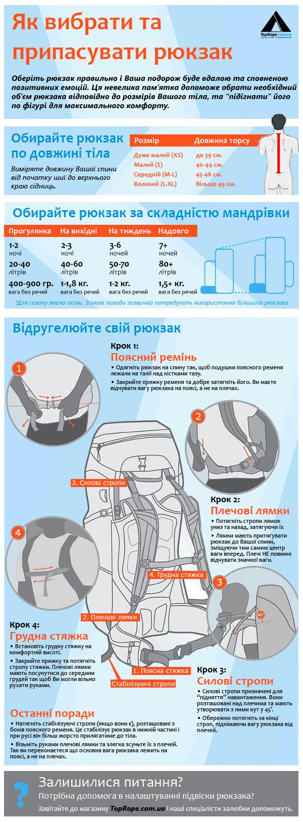 Як вибрати і припасувати рюкзак