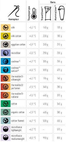 Температурні характеристики вкладишів COCOON